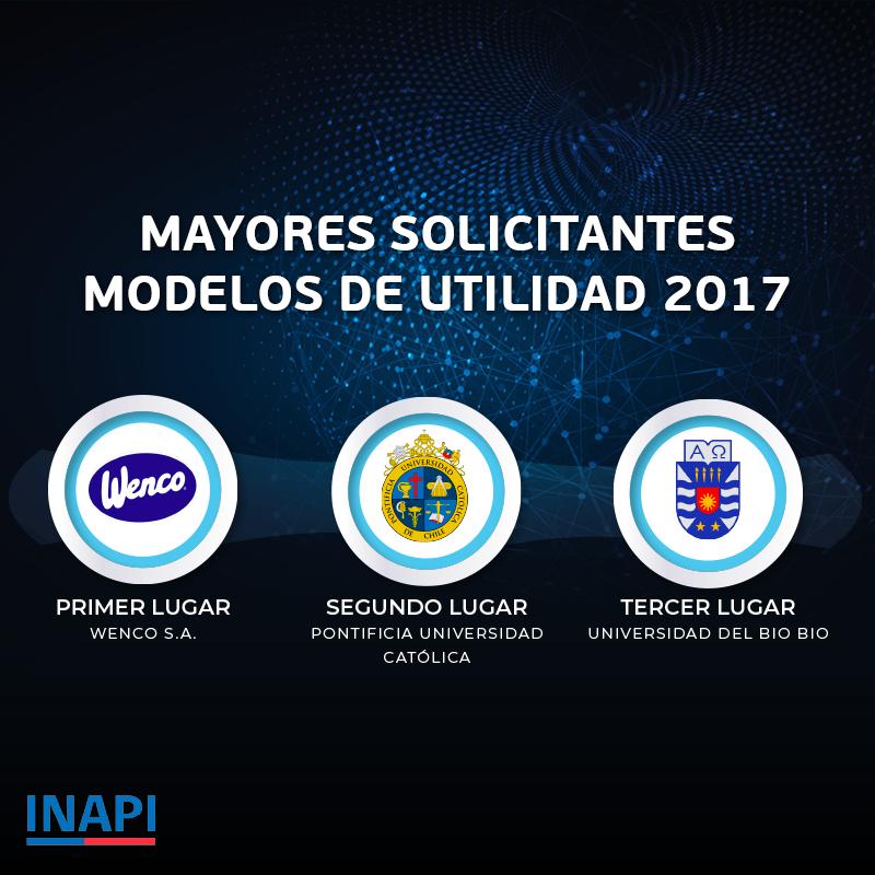 Ranking mayores solicitantes modelos de utilidad 2017