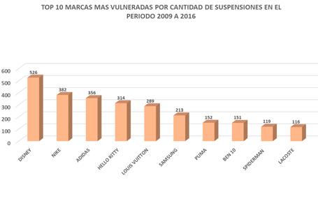 Top Marcas 2