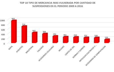 top-10-mercancia-2